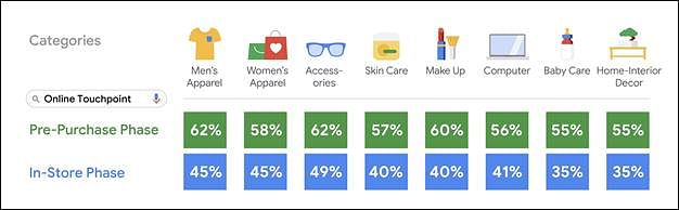 Internet pivotal for offline shopping: Google Study