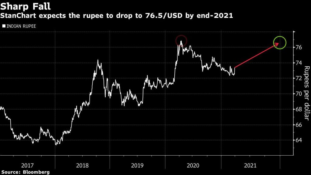 Biggest Rupee Bear Sees Asia's Top Currency Hitting One-Year Low